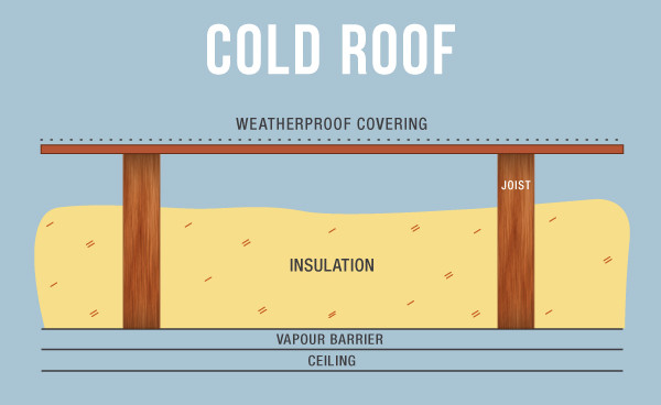 Cold roof build up