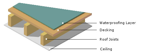 Non insulated flat roof